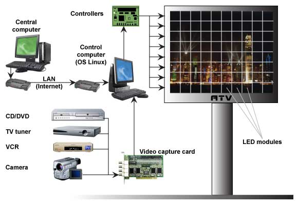LED video screens control system